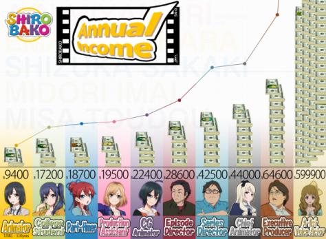 Chart vom Shirobako-Staff über das durchschnittliche Einkommen der Leute, die an einem Anime arbeiten. Die Angaben sind in Dollar und mit dem Kurs US$1 = 116 Yen umgerechnet.